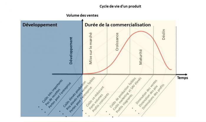 Cycle de vie - Conception et commercialisation