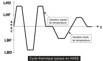 Cycle thermique en HASS