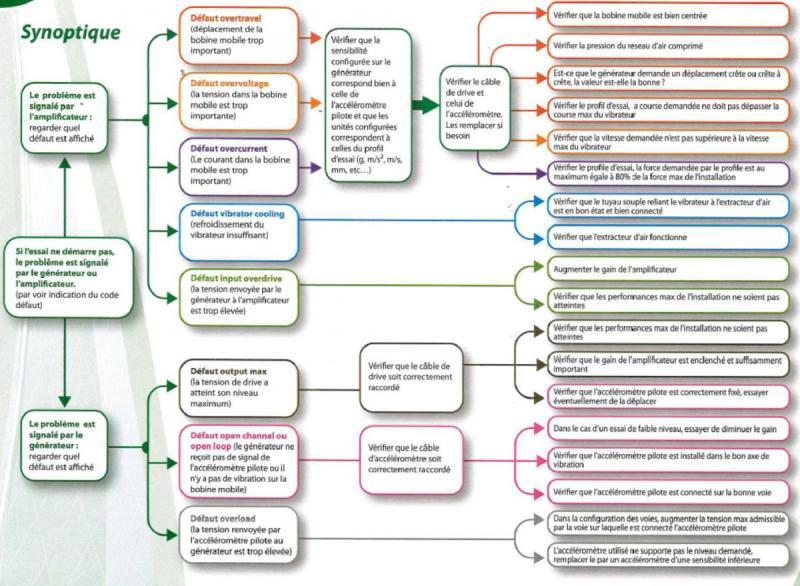 Diagnostic de recherche de pannes