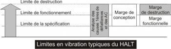 Limites en vibration typiques en HALT
