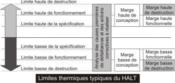 Limites thermiques du HALT