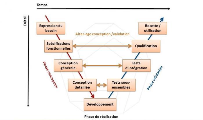 Cycle en V du développement d'un matériel