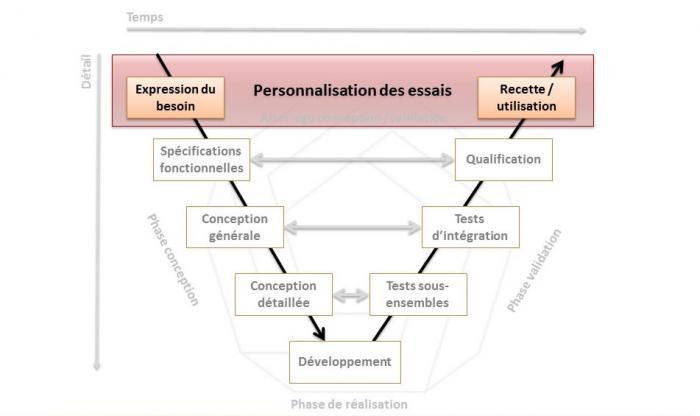Personnalisation des essais