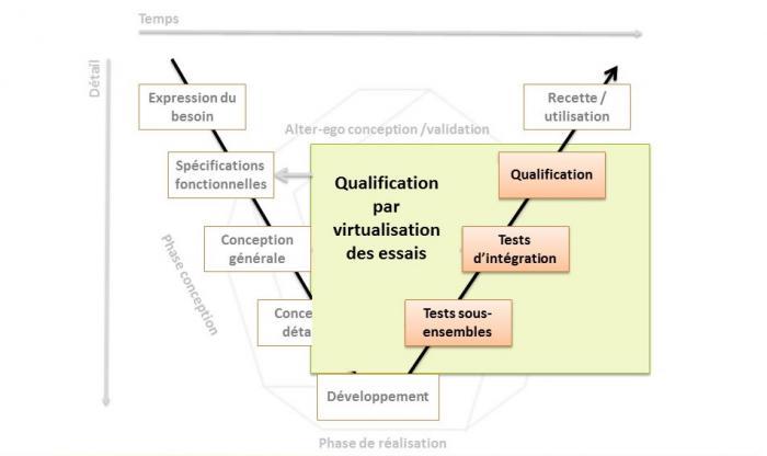 Virtualisation des essais