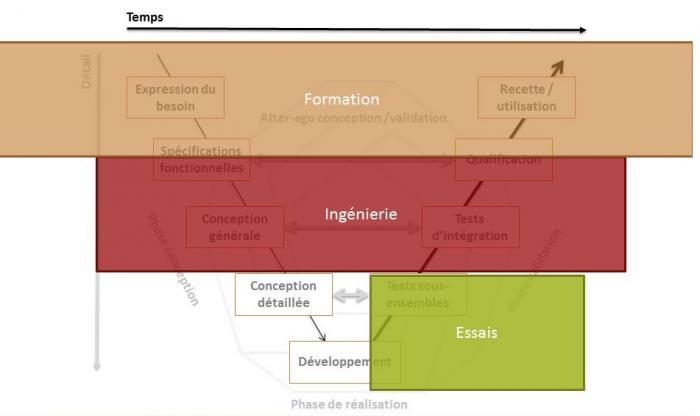 Formation - Essais - Ingénierie