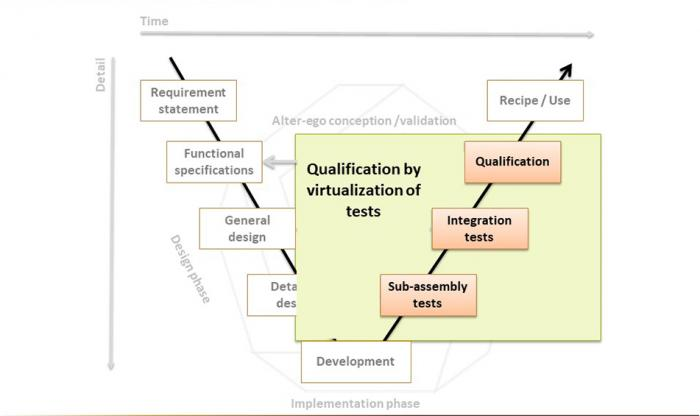 Virtualization of tests