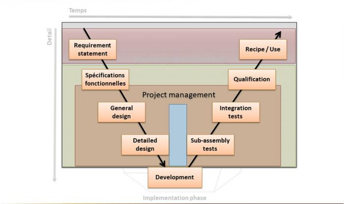Projects management