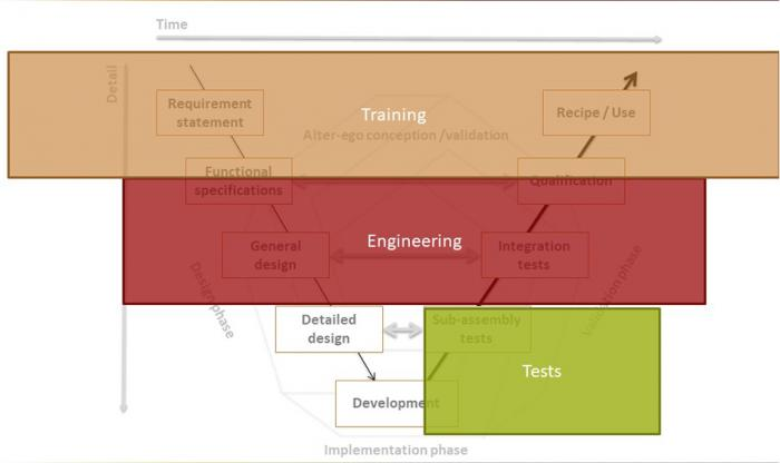 Training - Testing - Engineering