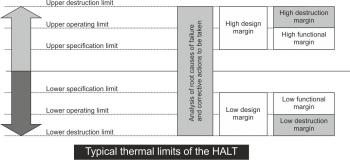 Typical thermal limits of the HALT