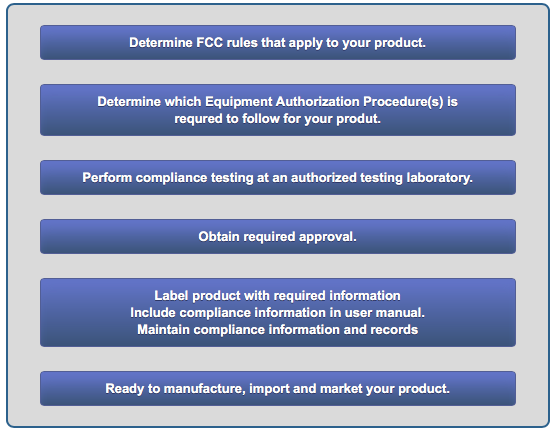 Approval Guide FCC